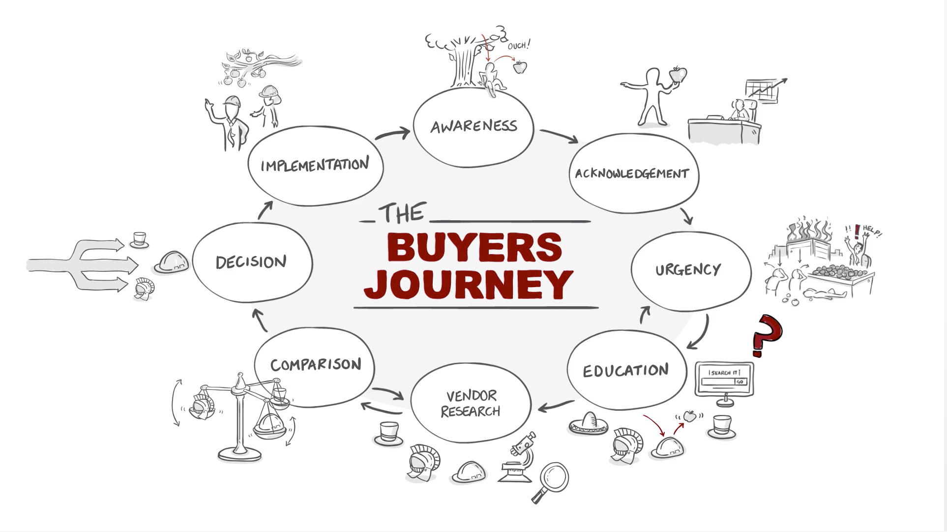 Buyers-Journey-1